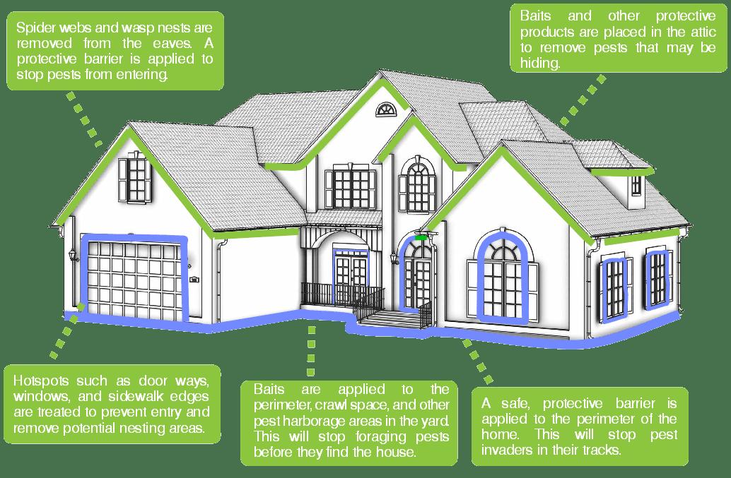 Home diagram